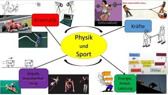 Physik und Sport