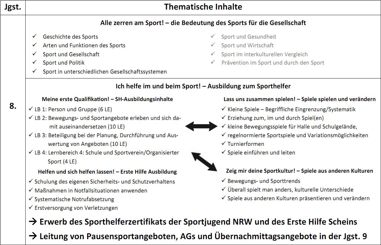 Sport Plus Thematische Inhalte 1