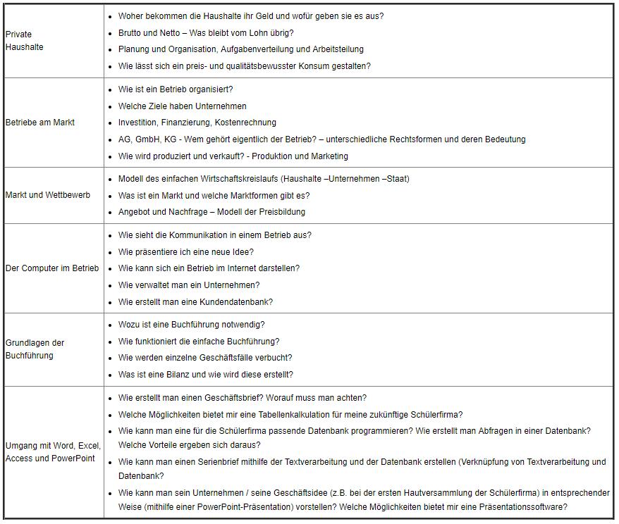 Wirtschaftslehre Informatik Inhalte 1